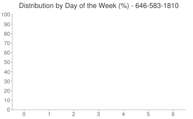 Distribution By Day 646-583-1810
